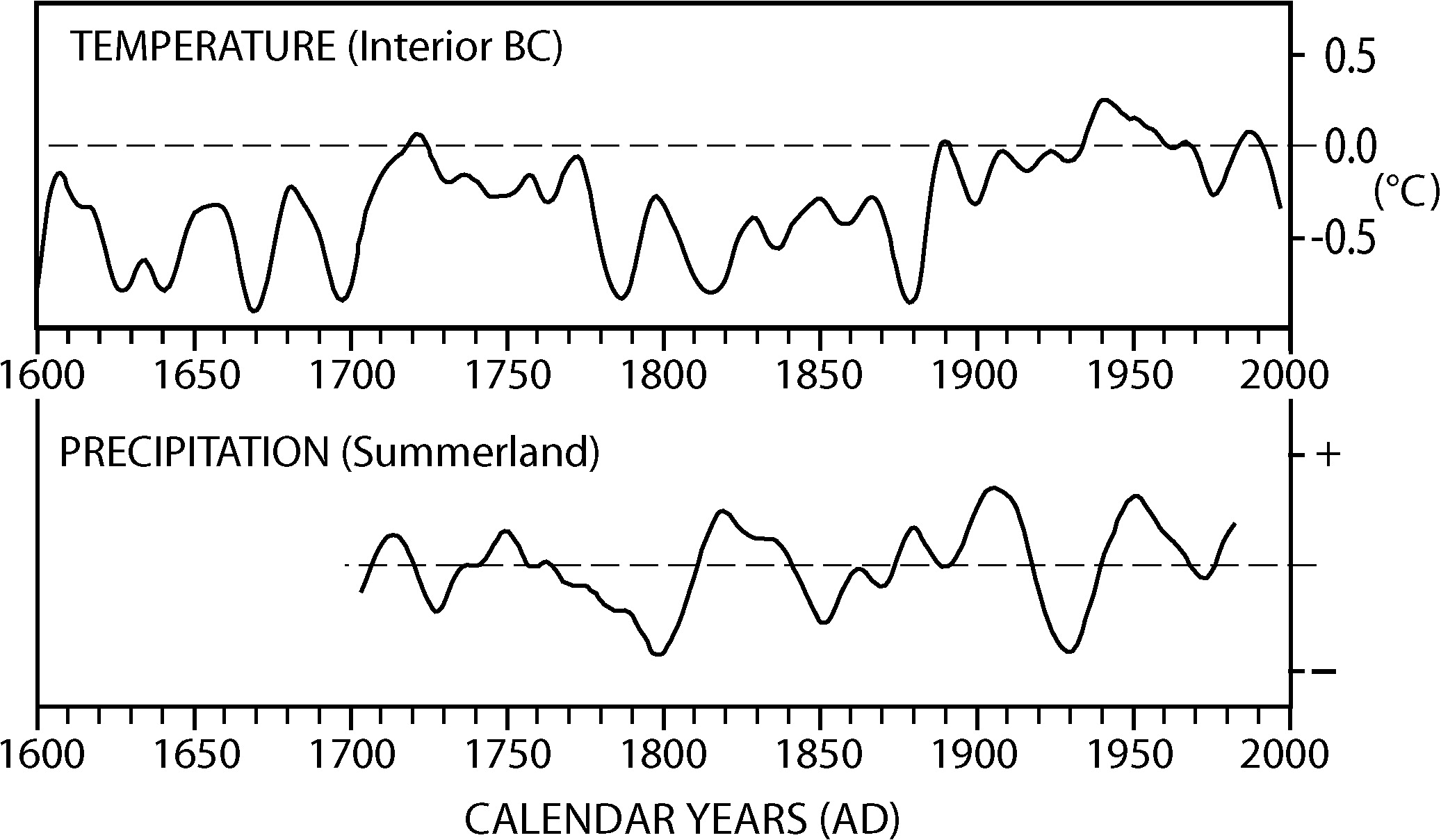 Effects of parent material, international land differences, and time since clearing on some physical and chemical parameters, and variability of three soils groups of the Fraser lowland, British Columbia and Washington State