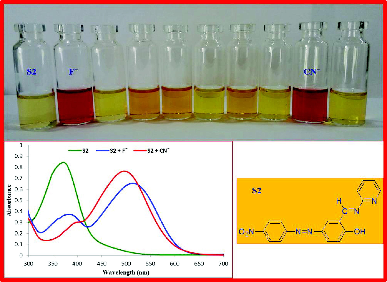 A colorimetric naked-eye Cu(ii) chemosensor and pH