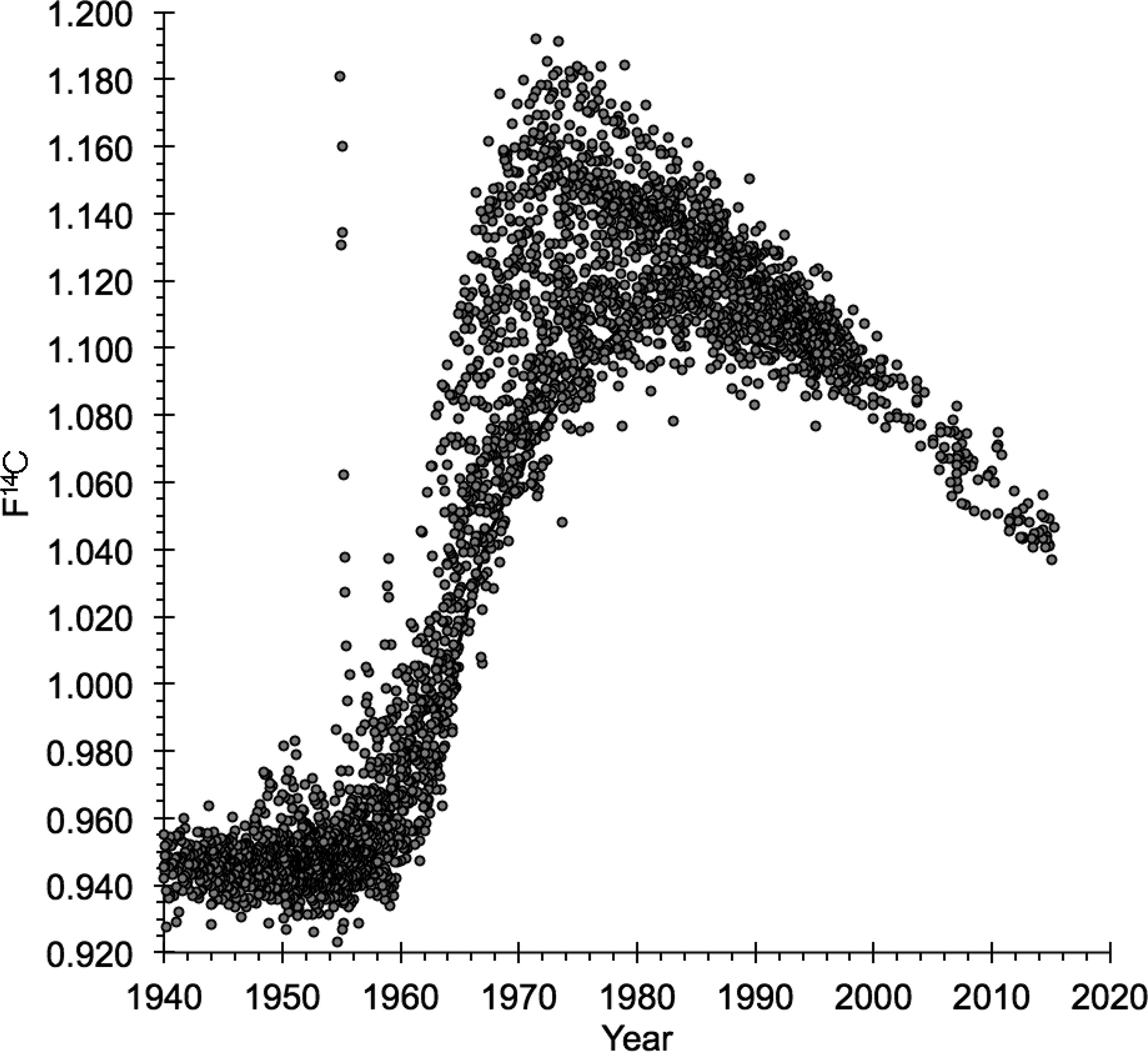 Radiocarbon dating upper lower limits